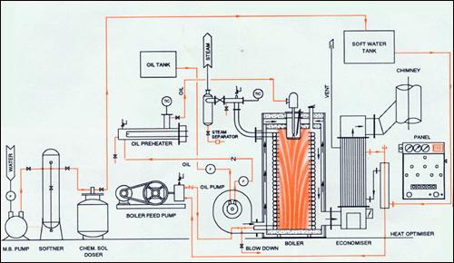 Non Ibr Boilers  Oil Fired Steam Boiler  Nanomatic Non Ibr